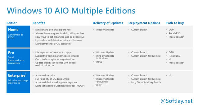 Windows 10 All in One ISO 2019 Download - AIO ISO Multiple Editions